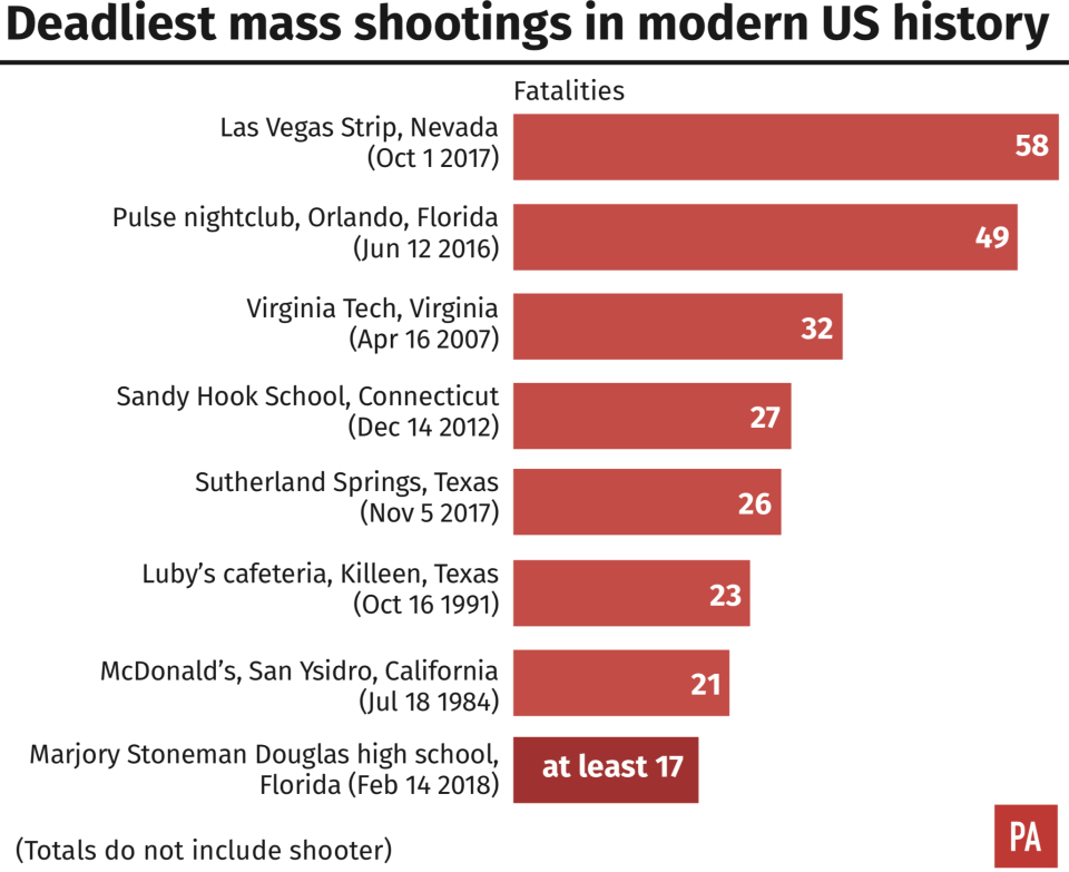 The deadliest mass shootings in modern US history. (PA)