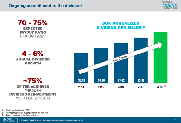 A bar chart showing Duke's projection that it will be able to grow the dividend by as much as 6% a year