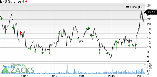 Epizyme, Inc. Price and EPS Surprise