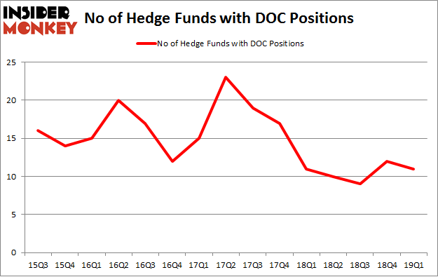 No of Hedge Funds with DOC Positions