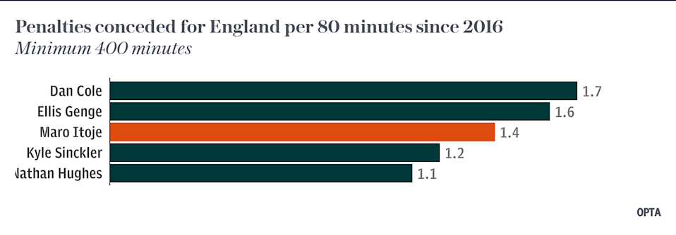 Penalties conceded for England per 80 minutes since 2016