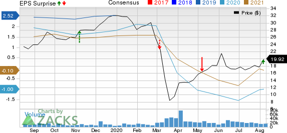 Canadian Natural Resources Limited Price, Consensus and EPS Surprise