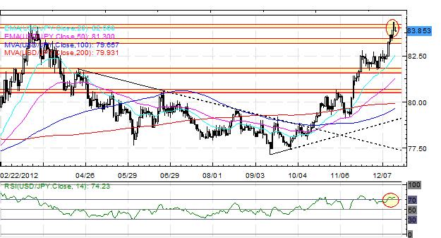 Forex_Euro_Continues_to_Outperform_Investors_Wait_on_BoJ_for_Next_Yen_Move_fx_news_technical_analysis_body_Picture_2.png, Forex: Euro Continues to Outperform; Investors Wait on BoJ for Next Yen Move