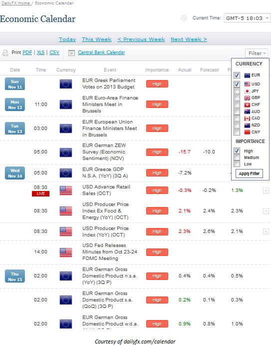 Learn Forex Trading Market News With