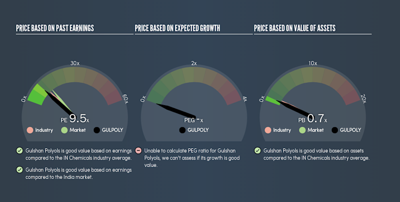 NSEI:GULPOLY Price Estimation Relative to Market, August 31st 2019