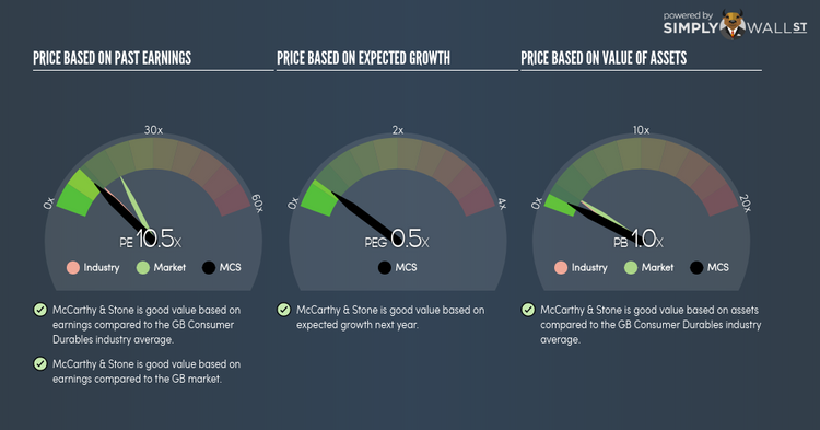 Is It Time To Buy McCarthy & Stone plc (LON:MCS) Based Off Its PE Ratio?