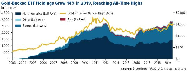Gold-Backed ETF Holdings Grew 14 Percent in 2019
