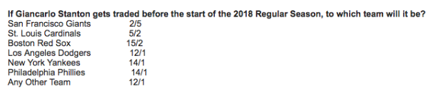 The Giants are considered the favorite to land Stanton … for now. (Image via Bovada)