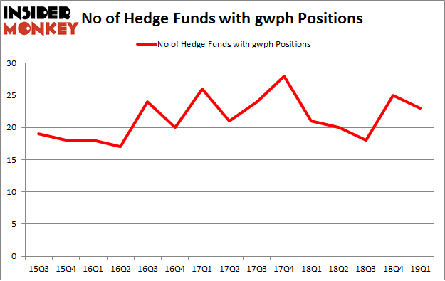 No of Hedge Funds with GWPH Positions