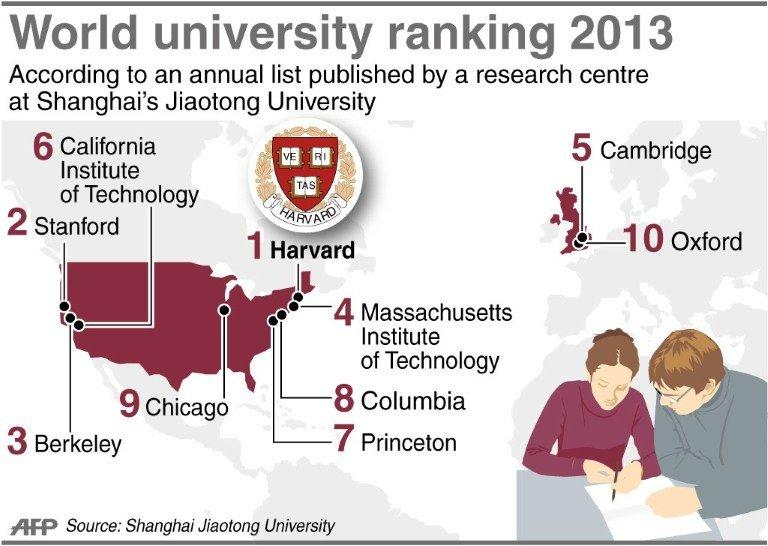 Graphic showing the world's top 10 universities in 2013, according to annual rankings by a research centre at Shanghai's Jiaotong University. Text slug: China-education-universities-rankings90 x 65 mm