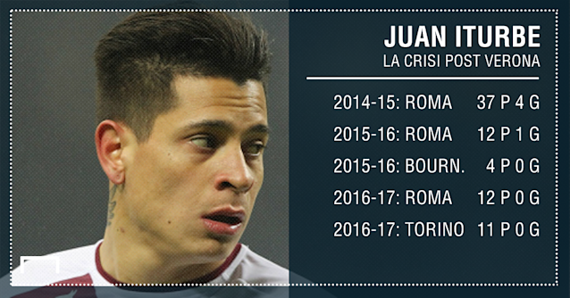 PS Manuel Iturbe Torino Serie A