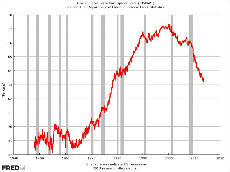 fred labor force participation