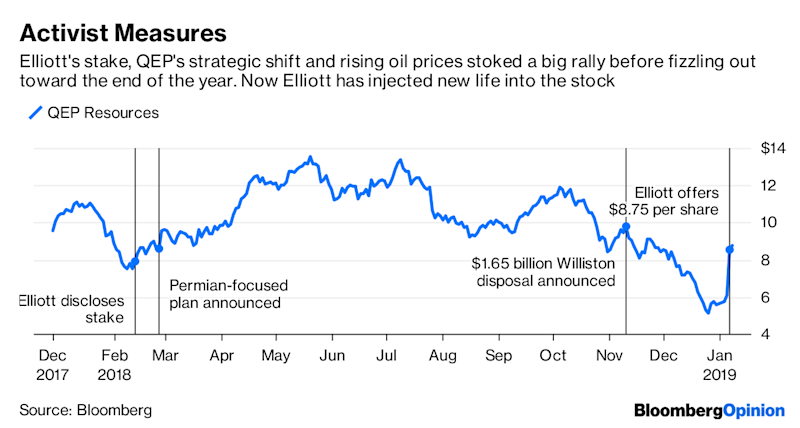 Elliott's QEP Bid Says It All About Frackers in 2019
