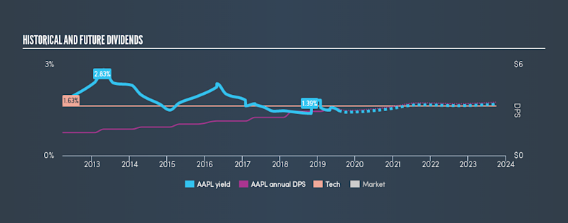 NasdaqGS:AAPL Historical Dividend Yield, July 27th 2019