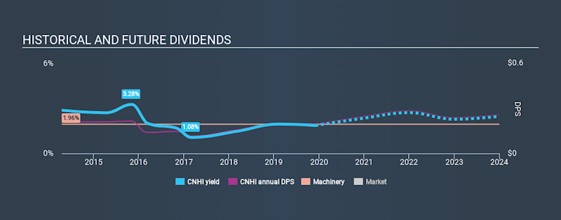 NYSE:CNHI Historical Dividend Yield, December 4th 2019