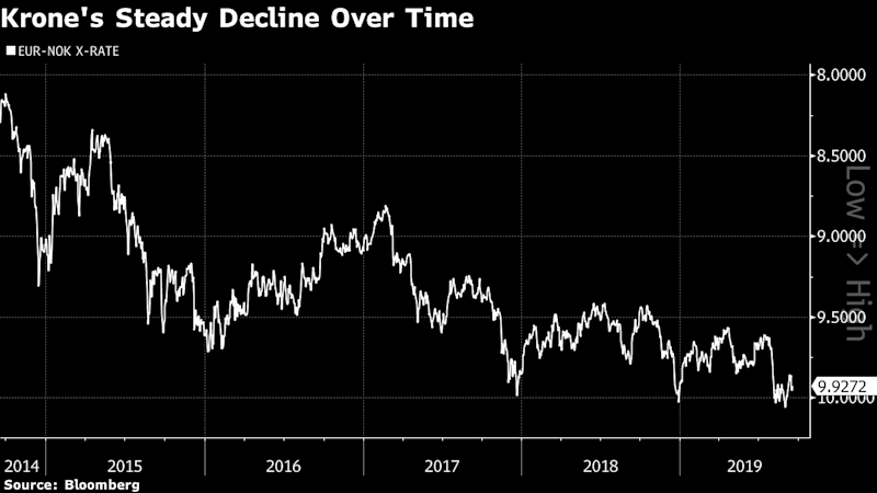 Norway Embraces Weak Krone as PM Points to Competition Boost