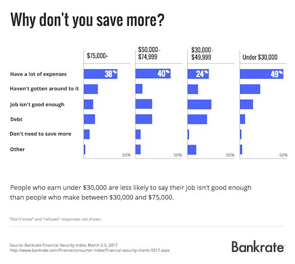 Reasons people don't save more money