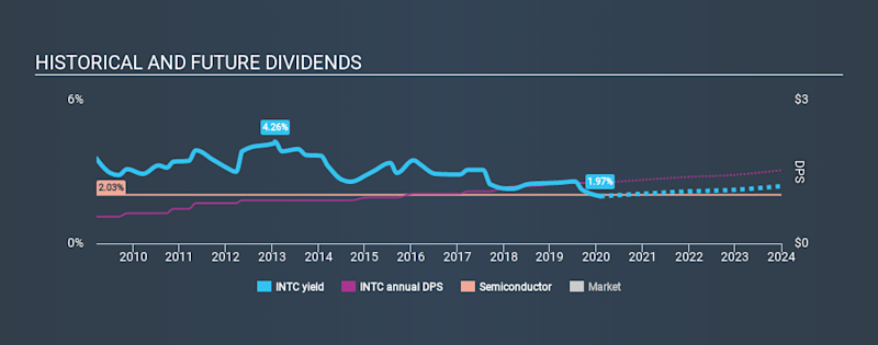 NasdaqGS:INTC Historical Dividend Yield, February 2nd 2020