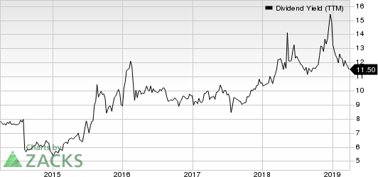 CrossAmerica Partners LP Dividend Yield (TTM)