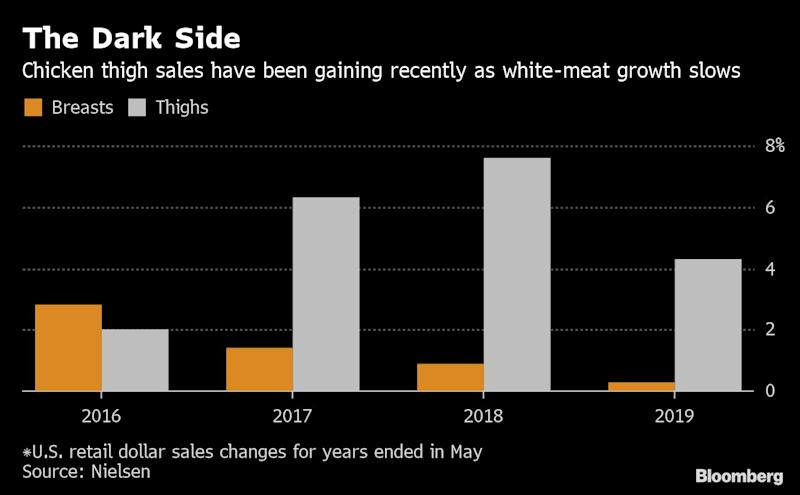 """(Bloomberg) -- These are dark days for white meat.For decades, the chicken breast has been America's darling. Now everybody, it seems, is doubling down on thighs.In the U.S., production is at a record high. Retail sales of thighs have jumped nine-fold in the past decade, and restaurants are buying more dark meat, too, according to Tyson Foods Inc., the largest U.S. meat processor.""""Consumers' palates are changing,"""" said Sabrina Bewley, Tyson's senior director of food service poultry marketing and innovation. """"They seek out more Latin, Indian and East Asian dishes, which often feature dark meat.""""The fate of chicken breasts can be blamed partly on the poultry industry, which created birds so big-chested that some developed a tough, coarse texture that's come to be known as """"woody breast."""" Sanderson Farms Inc., the third-biggest U.S. chicken producer, said it's testing the creation of birds with smaller breasts, and Chief Executive Officer Joe Sanderson said breeding birds with more dark meat makes """"all the sense in the world.""""Over the next year, the company will be deboning dark meat in all seven of its plants that process large birds, said President and Chief Operating Officer Lampkin Butts. That's up from just one or two plants two years ago, he said.Automation favors dark meat. Robots are better at processing dark meat than people, while a human touch is still needed to get the best yields from breast meat, Butts said. Tight labor conditions are plaguing the meat industry.Thigh DemandDemand is so high for thighs that prices have eclipsed that of the traditionally more expensive breasts. As of July 10, jumbo boneless, skinless chicken breasts were $1.13 a pound, and the equivalent boneless, skinless thighs were $1.24, according to Russ Whitman, senior vice president at commodity researcher Urner Barry.It's a reversal of white meat's decades-long U.S. market domination. Dark meat has always been more popular abroad, but breasts became the big thing in the U.S. in the """
