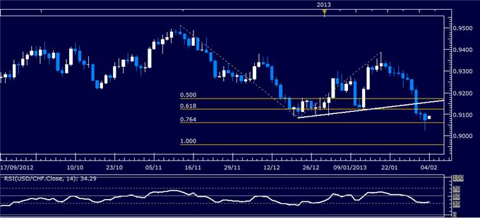 Forex_USDCHF_Technical_Analysis_02.04.2013_body_Picture_1.png, USD/CHF Technical Analysis 02.04.2013