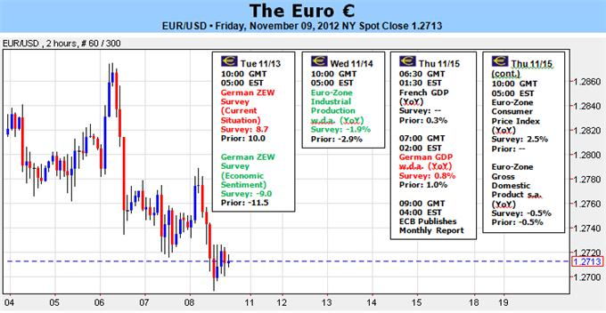 Euro_Vulnerable_Amid_Weak_Economics_Greek_and_Spanish_Concerns_body_Picture_1.png, Forex Analysis: Euro Vulnerable Amid Weak Economics, Greek and Spanish Concerns