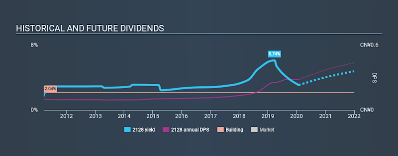 SEHK:2128 Historical Dividend Yield, January 27th 2020