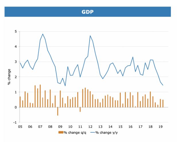GDP figures. Source: ABS and ANZ