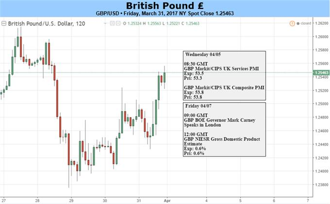 GBP/USD Unfazed by Brexit Trigger; More Fed Rhetoric, NFP on Tap