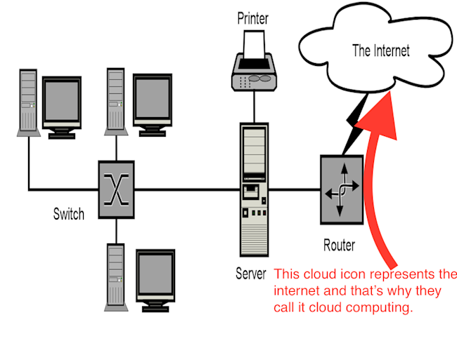 This simple diagram explains why we call it cloud computing cloud computing ccuart Gallery