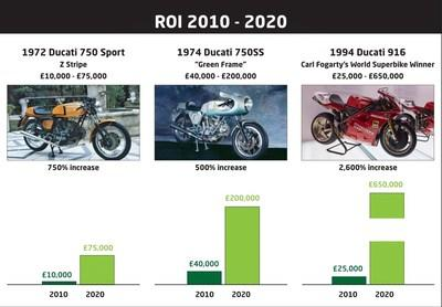 Classic Ducati Motorcycles Deliver Spectacular Tax Free Investment Returns