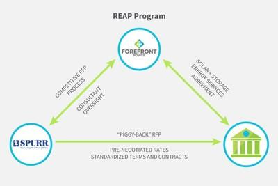 How the REAP program works