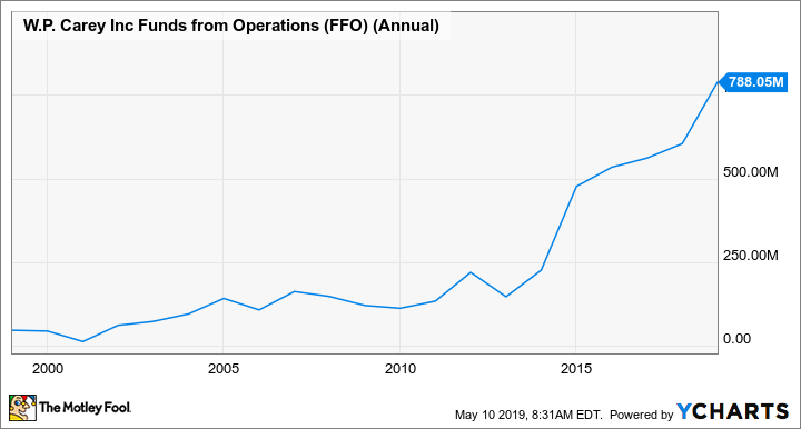 WPC Funds from Operations (FFO) (Annual) Chart