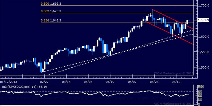 Forex_US_Dollar_Attemps_Rebound_Before_FOMC_Rate_Decision_body_Picture_6.png, US Dollar Attempts Rebound Before FOMC Rate Decision