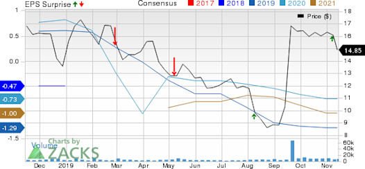 SemGroup Corporation Price, Consensus and EPS Surprise