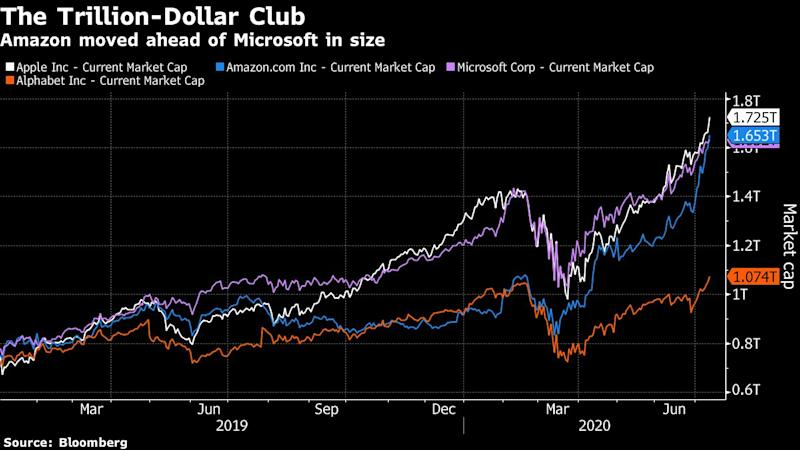 Amazon Rally Pushes Market Value $30 Billion Beyond Microsoft
