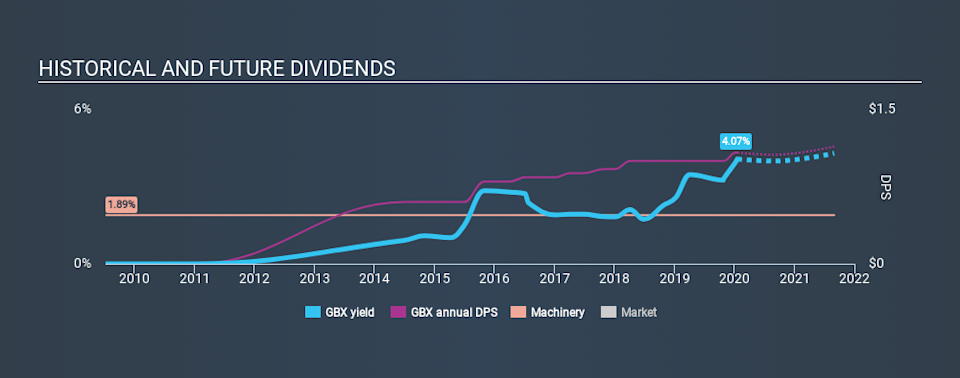 NYSE:GBX Historical Dividend Yield, January 19th 2020