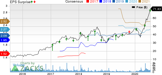 Logitech International S.A. Price, Consensus and EPS Surprise