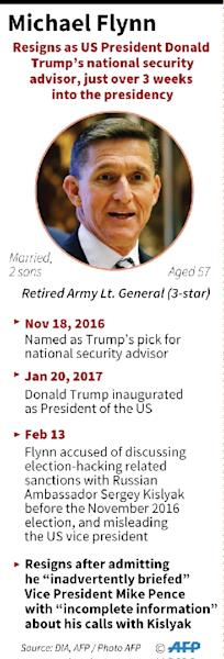 Factfile on Michael Flynn, who has resigned as Donald Trump's national security advisor on Monday. (AFP Photo/AFP )