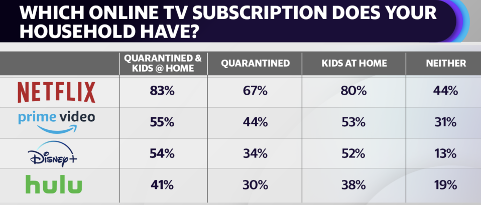 (Source: Hub Entertainment Research, data collected in April 2020)