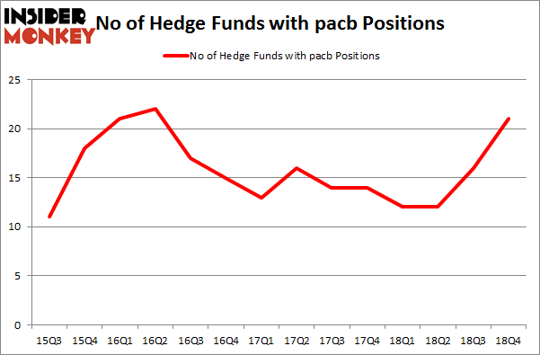 No of Hedge Funds with PACB Positions