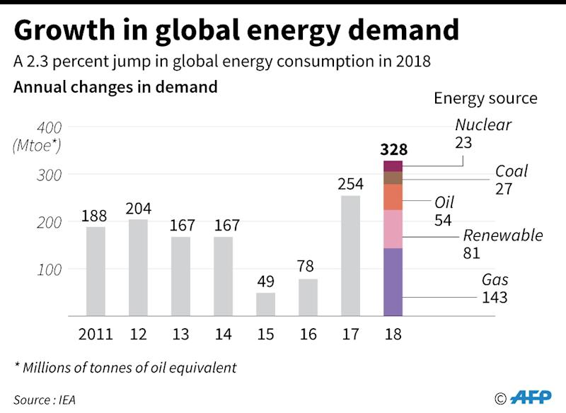 Chart showing the annual growth in global energy demand. (AFP Photo/Laurence CHU)