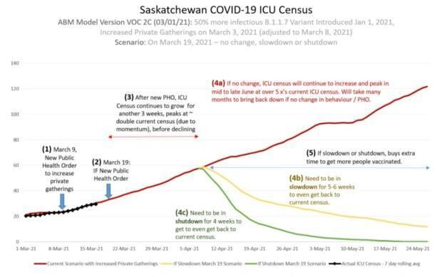 In a presentation to doctors on March 16 that was then posted online, the Saskatchewan Health Authority shows how ICU numbers could grow if no new public health measures are put into place.