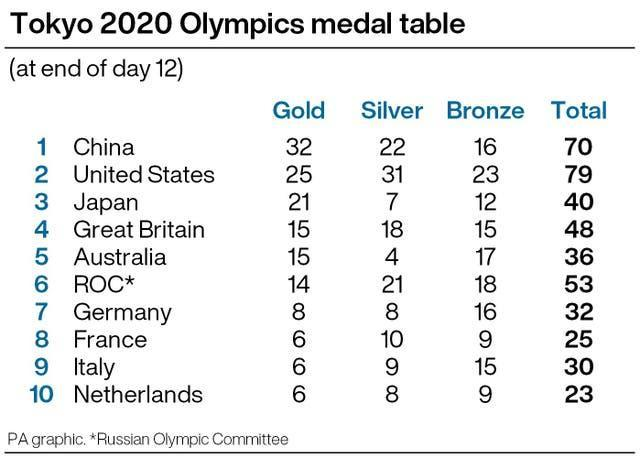 Tokyo 2020 Olympics day 12 medal table infographic