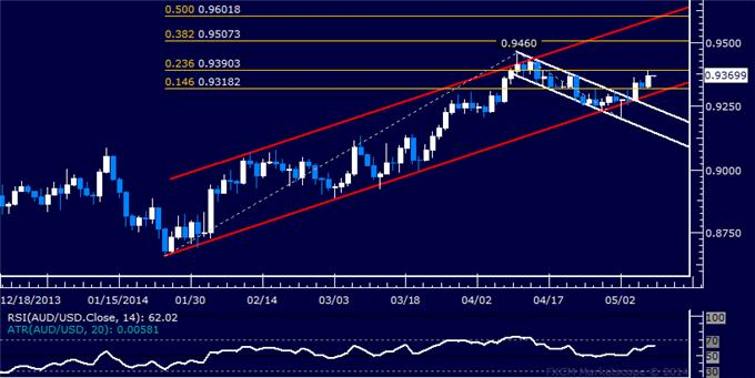 AUD/USD Technical Analysis – Resistance Met Below 0.94