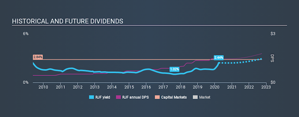 NYSE:RJF Historical Dividend Yield March 26th 2020