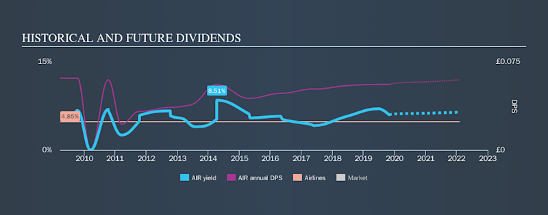 LSE:AIR Historical Dividend Yield, October 27th 2019