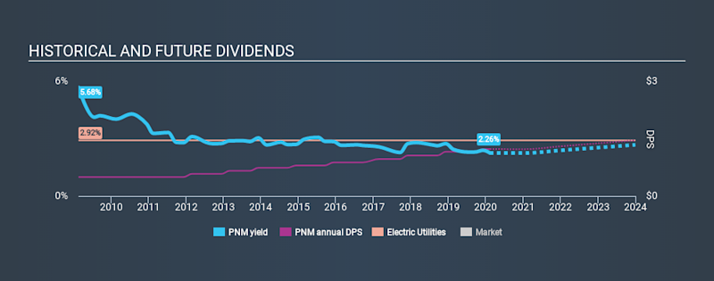 NYSE:PNM Historical Dividend Yield, February 11th 2020