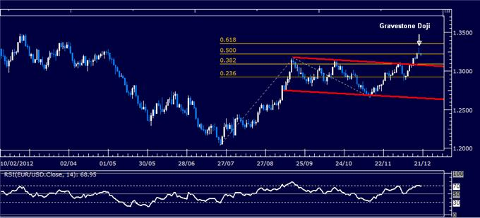 Forex_Analysis_EURUSD_Classic_Technical_Report_12.20.2012_body_Picture_1.png, Forex Analysis: EUR/USD Classic Technical Report 12.20.2012