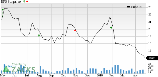 Alliance Resource (ARLP) is seeing favorable earnings estimate revision activity as of late, which is generally a precursor to earnings beat.